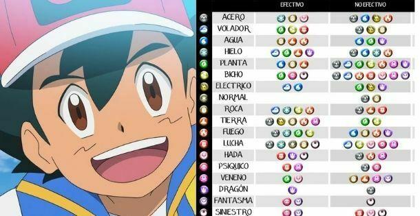 Tabla de tipos de Pokémon